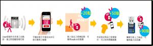 55-資策會_CheckMe導客入店及Beacon管理維運與資訊推播平台1