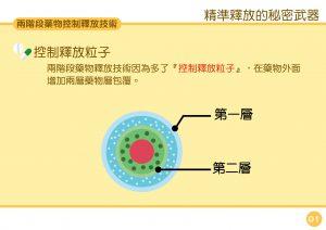 兩階段藥物釋放技術-02