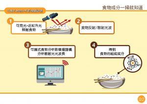 可攜式食物分析影像攝譜儀技術-02